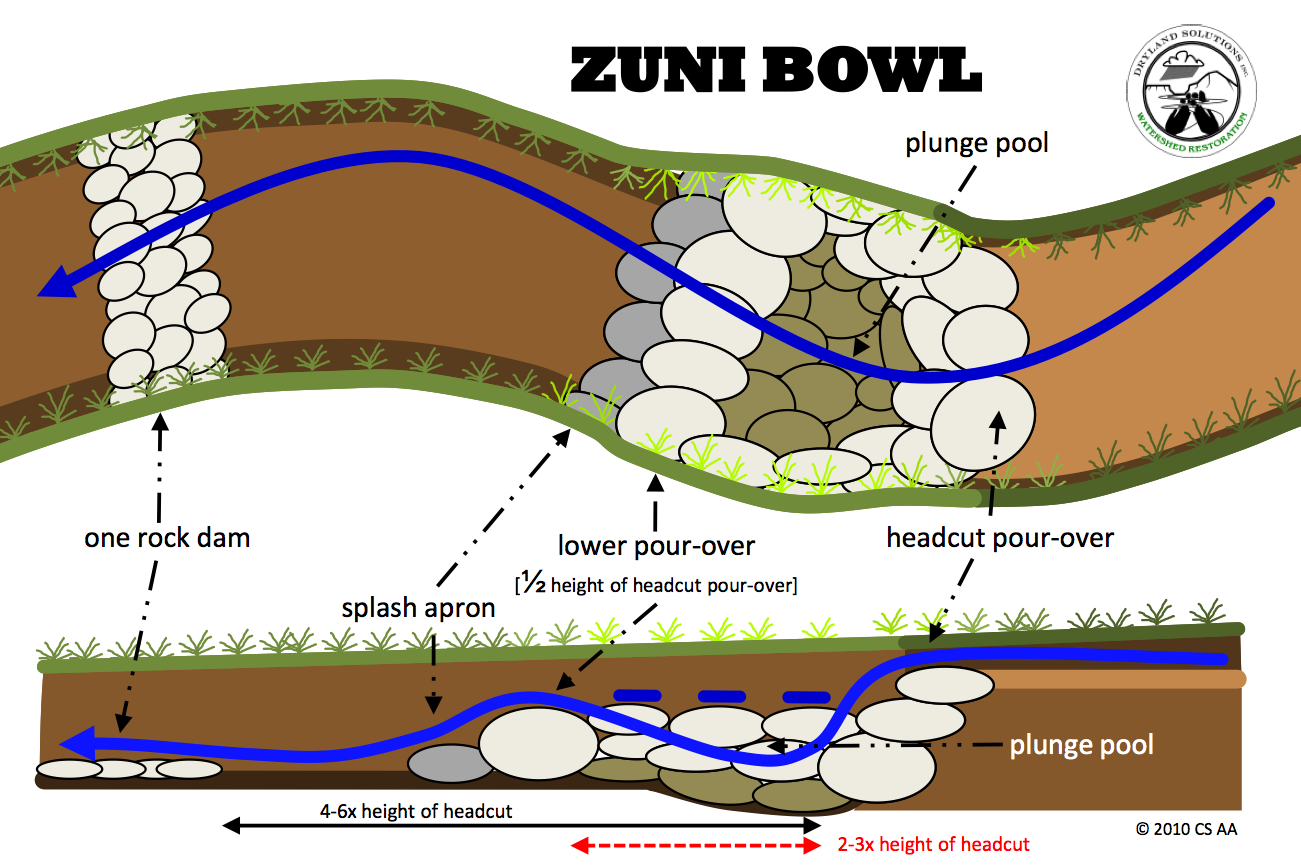 Making a Zuni Bowl: Let the Water do the Work - Milkwood ...