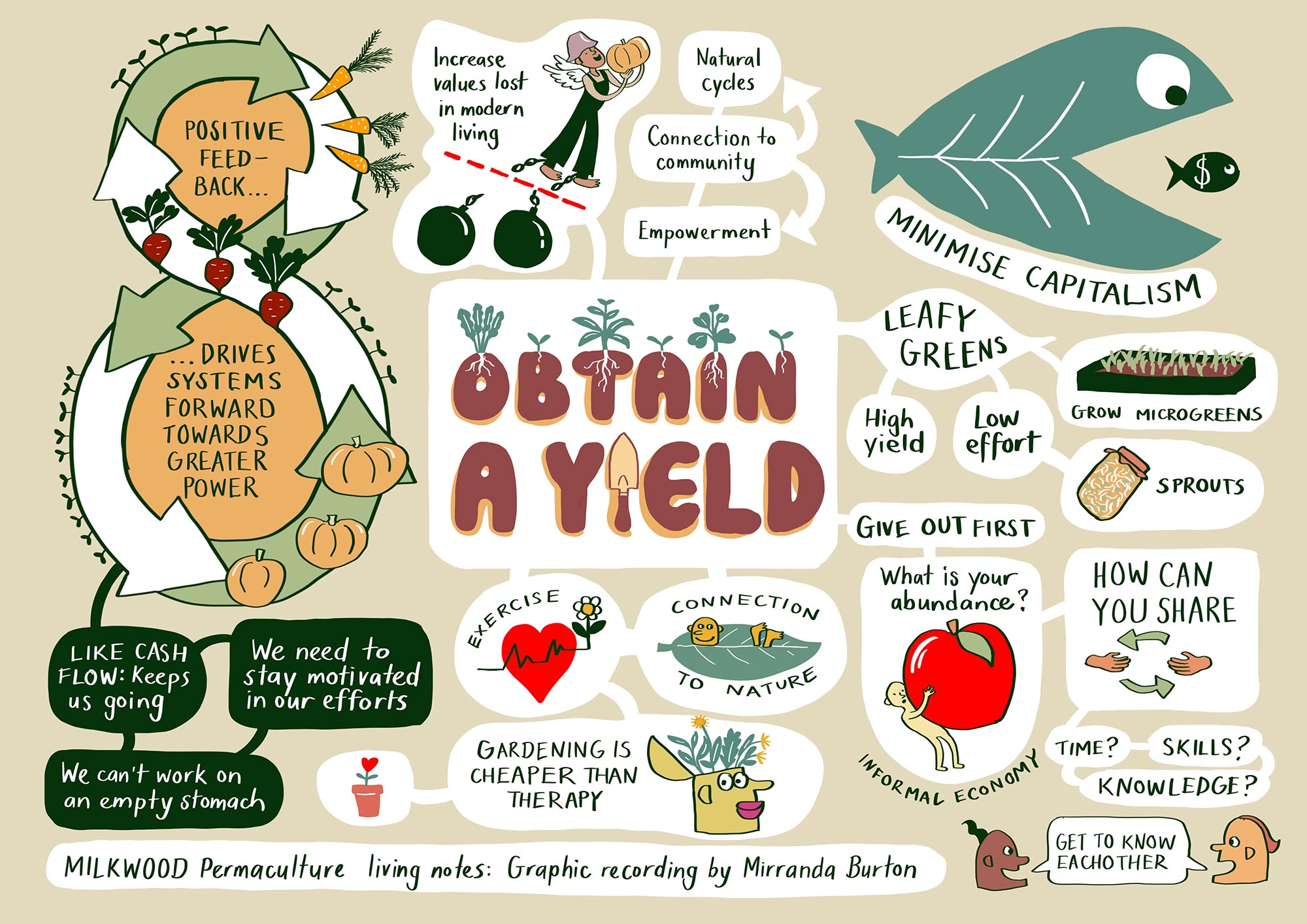 Permaculture principle #3 - Obtain a Yield